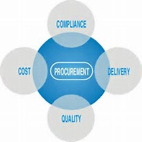 Compiance, Quality, Cost